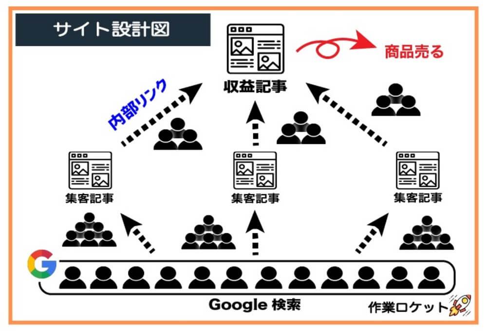 サイト設計図
