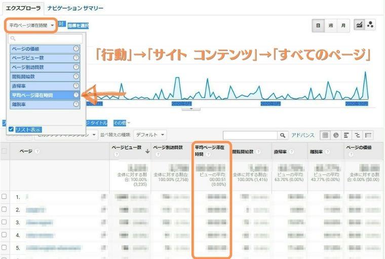 Googleアナリティクス分析-滞在時間