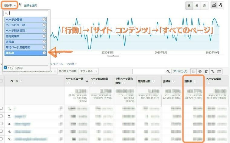 Googleアナリティクス分析-離脱率